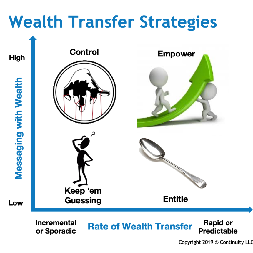Wealth Transfer Strategies Framework