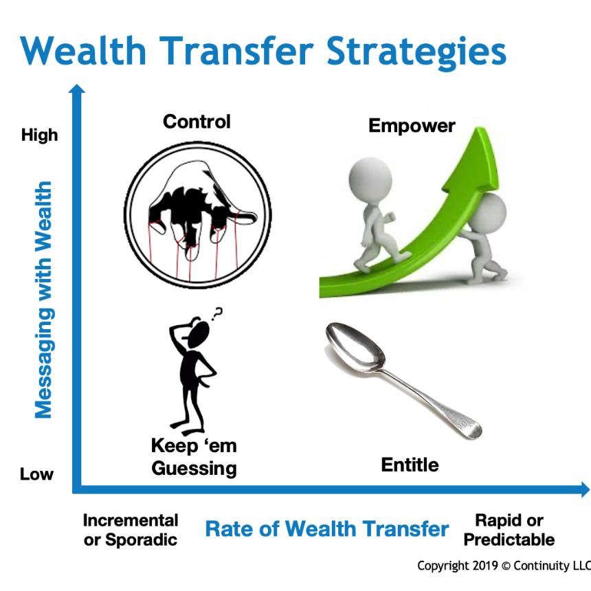 Wealth Transfer Strategies Framework